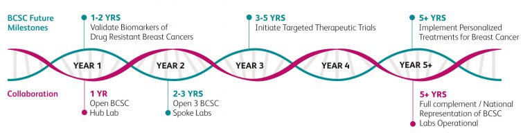 The BCSC future breast cancer research milestones